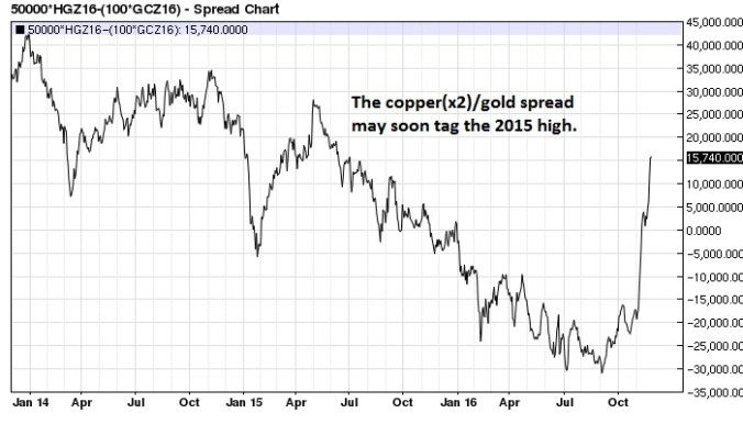 december-copper-x2-gold-spread-daily-3-years