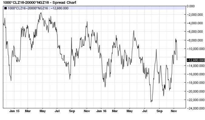 december-crude-oil-natural-gas-x2-spread-daily