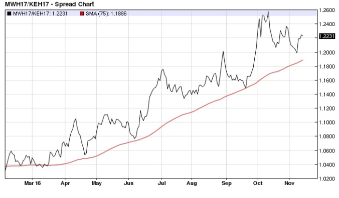 march-minneapolis-kansas-city-wheat-ratio-daily