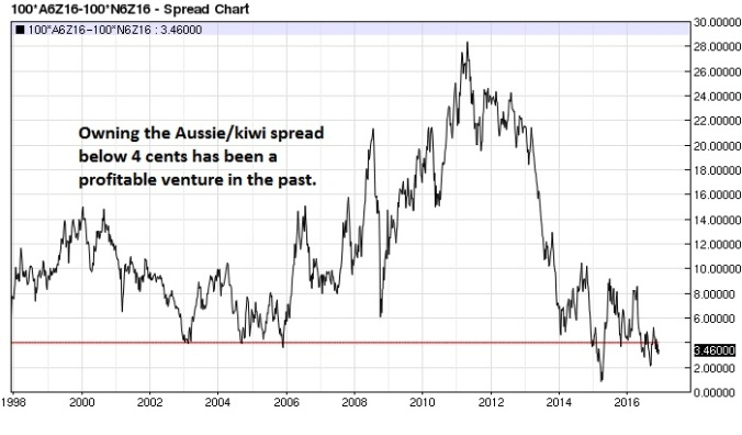 aussie-kiwi-spread-nearest-futures-weekly