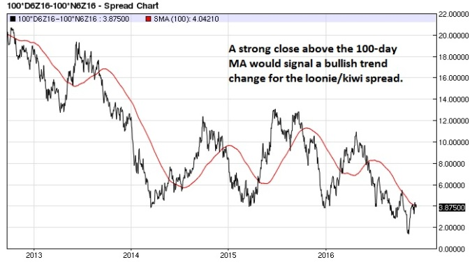 canadian-kiwi-spread-daily-100-day-ma
