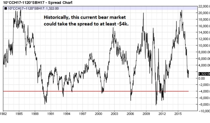 cocoa-sugar-spread-nearest-futures-weekly