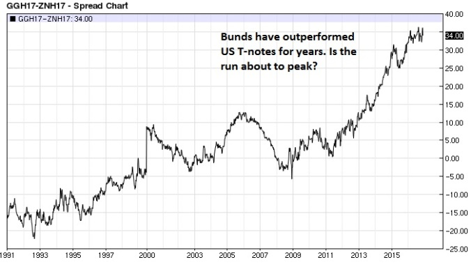 euro-bund-t-note-spread-nearest-futures-weekly