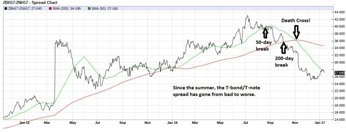 t-bond-t-note-spread-50-and-200-ma-daily