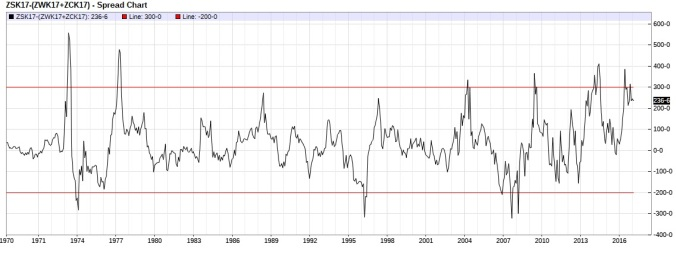 grain-basket-spread-nearest-futures-monthly