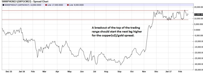 july-june-copper-gold-spread-daily
