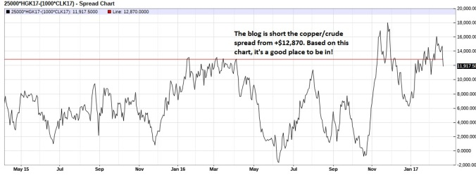 may-copper-crude-oil-spread-daily