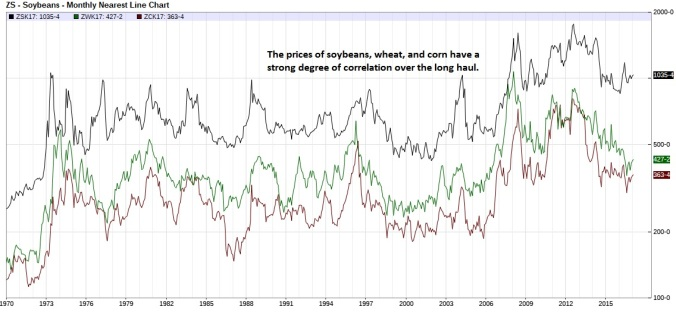 soybeans-wheat-corn-overlay-nearest-futures-monthly