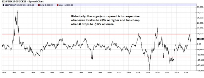 sugar-corn-spread-nearest-futures-weekly