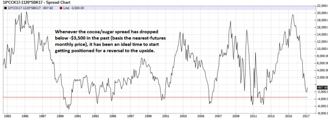 Cocoa Sugar spread (nearest-futures) monthly