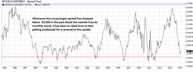 Cocoa Sugar spread (nearest-futures) monthly