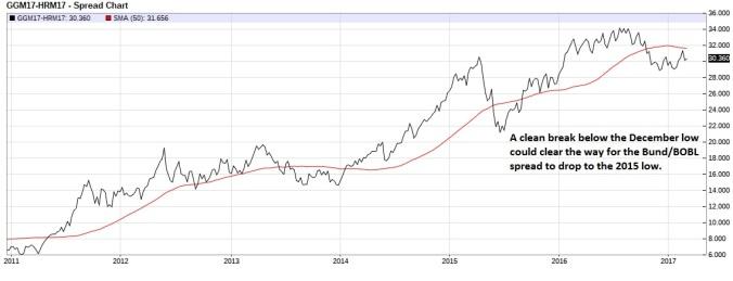 euro-bund-euro-bobl-spread-weekly
