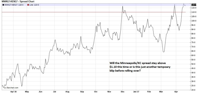 July Minneapolis Kansas City Wheat spread daily