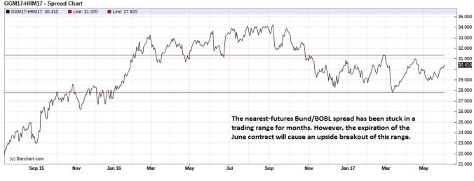 Bund BOBL spread (nearest-futures) daily