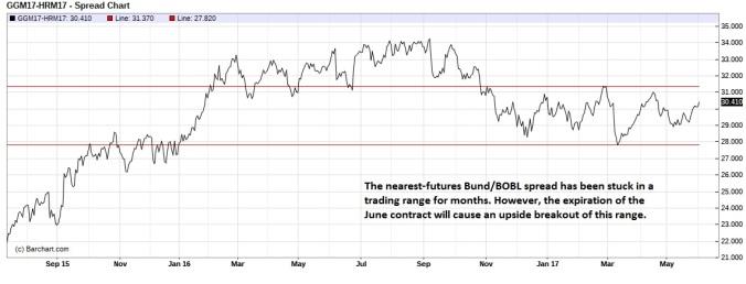 Bund BOBL spread (nearest-futures) daily