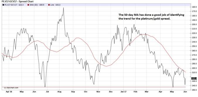 Platinum Gold spread (nearest-futures) daily